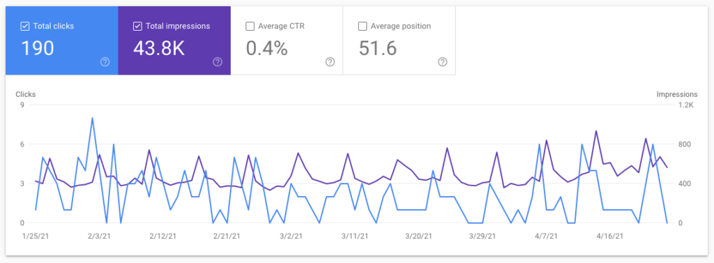 SEO arcade - search console for last 3 months
