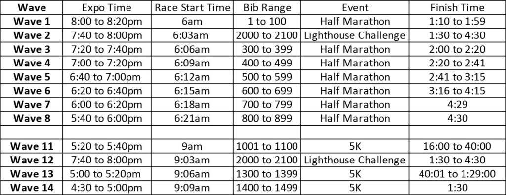Havasu Half Marathon Start Waves