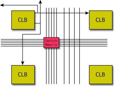 FPGA programmable interconnect