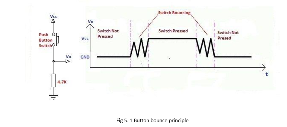 Button bounce principle