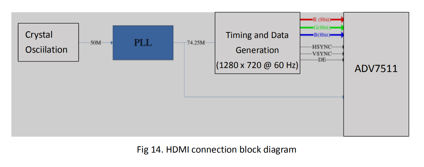 HDMI connection block diagram