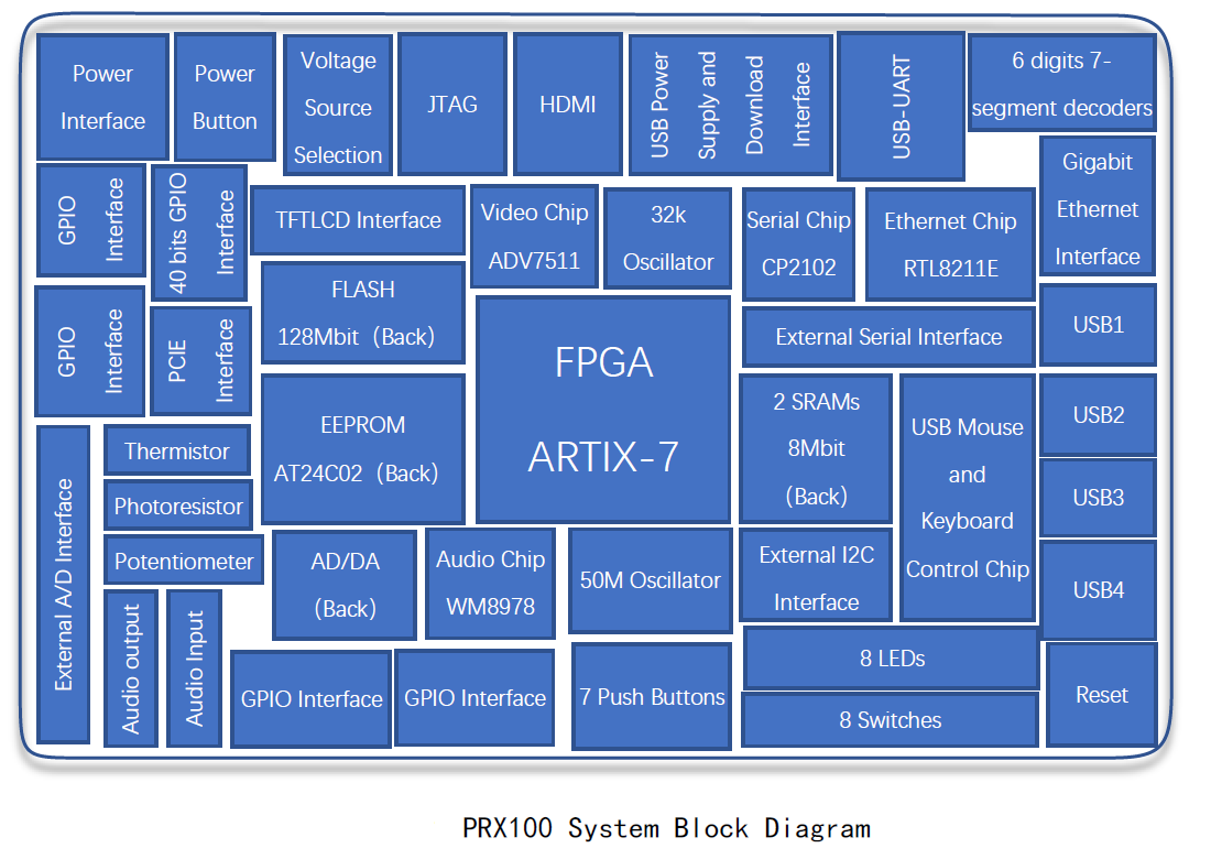 prx100 system block diagram