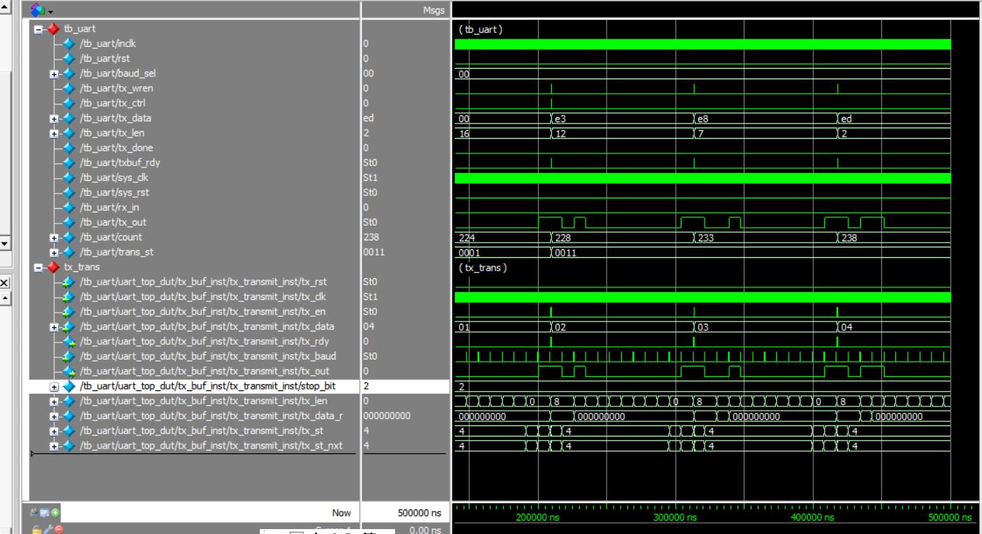 ModelSim simulation waves sent by serial