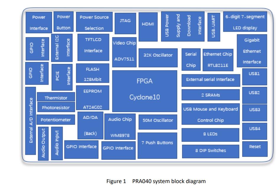PRA040 system block diagram