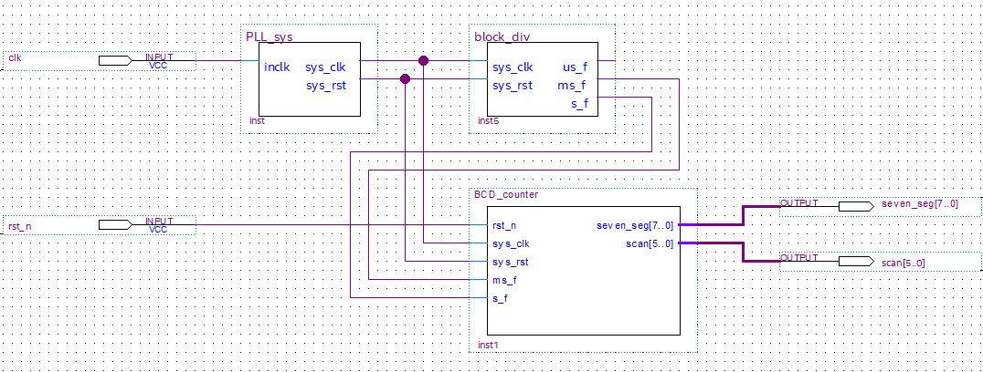 Altera Risc-V FPGA Tutorial : Segment Display
