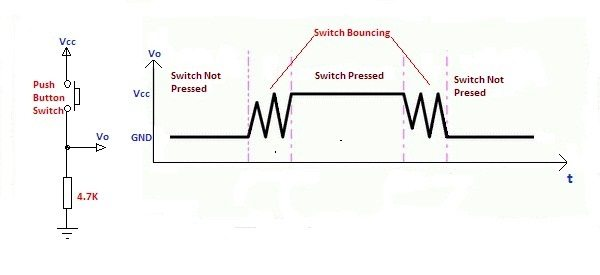 https://electrosome.com/wp-content/uploads/2012/12/Switch-Bouncing-in-Pull-Down-Connection.jpg