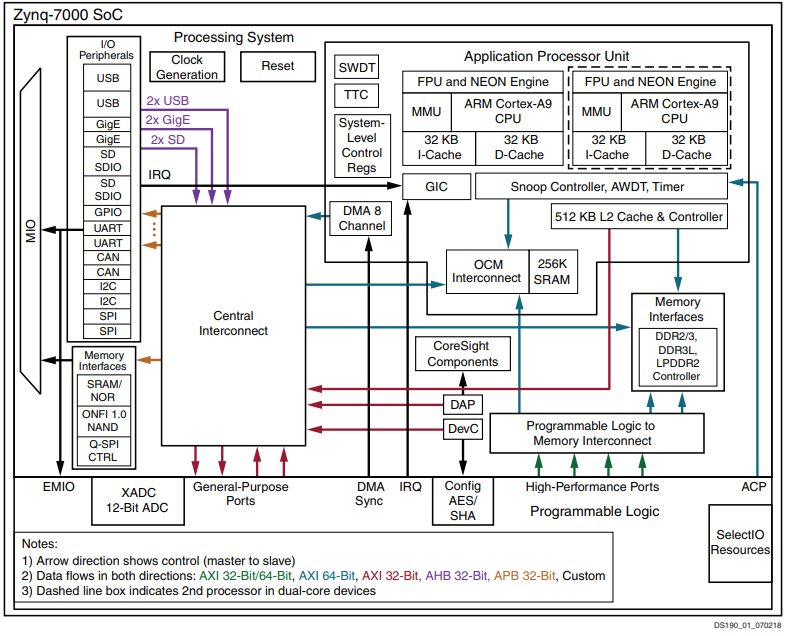 Block Diagram of ZYNQ Chip