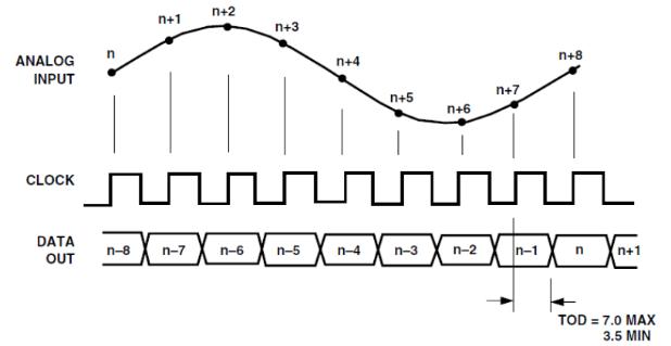 ADC9226 timing diagram