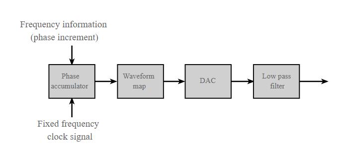 DDS block diagram