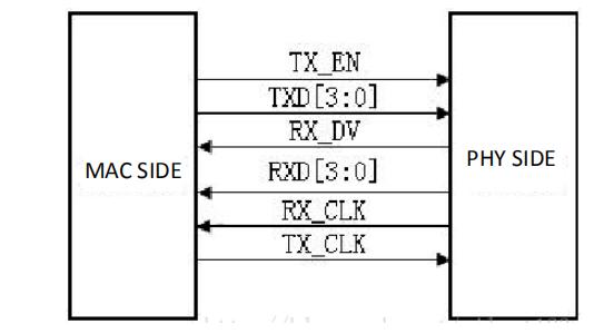 RGMII interface
