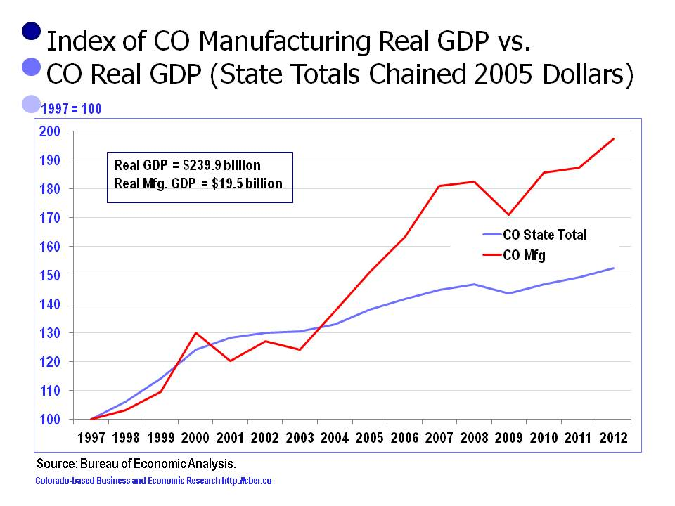 Colorado Manufacturing Output