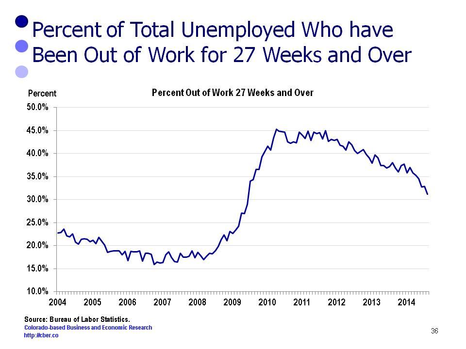 long term unemployme