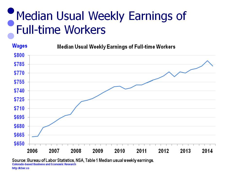 There has been a lack of significant wage growth