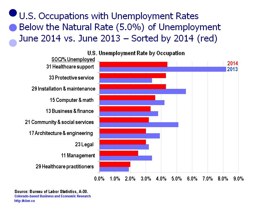 occupational unemployment rate less than 5%