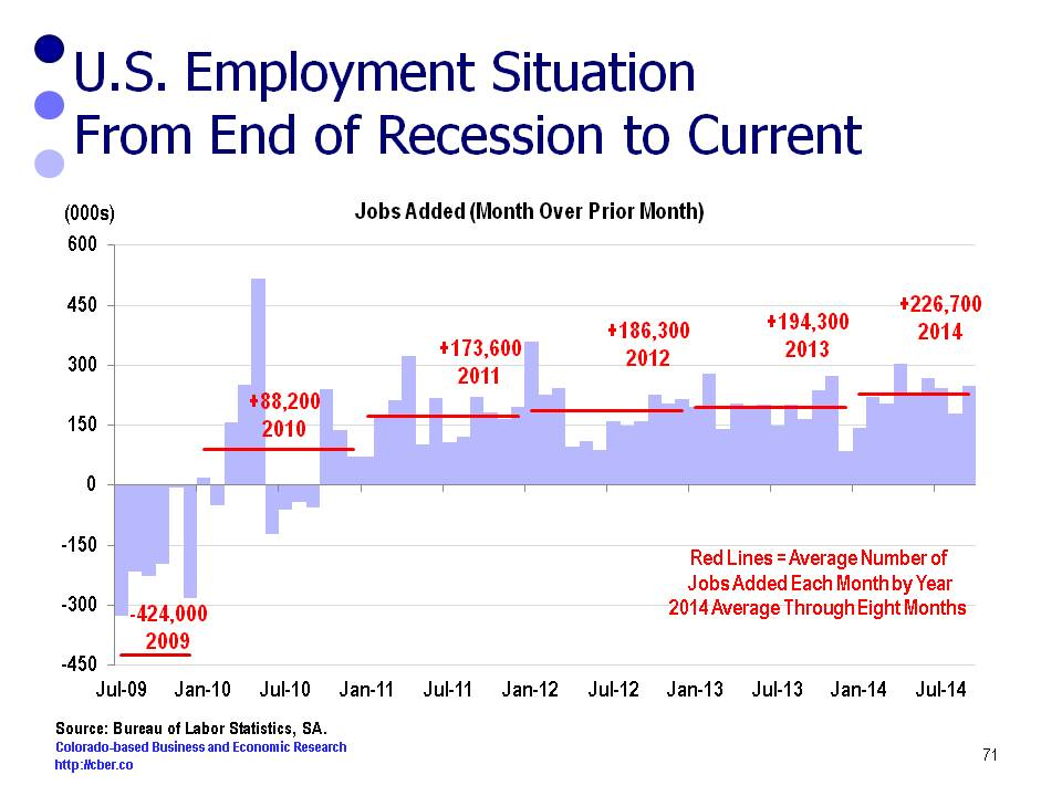 August Jobs numbers