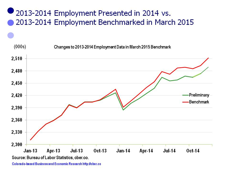 benchmark vs preliminary data