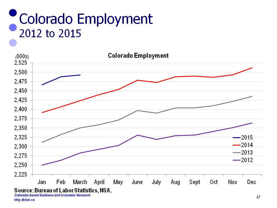 Colorado Employment vs. U.S. Employment