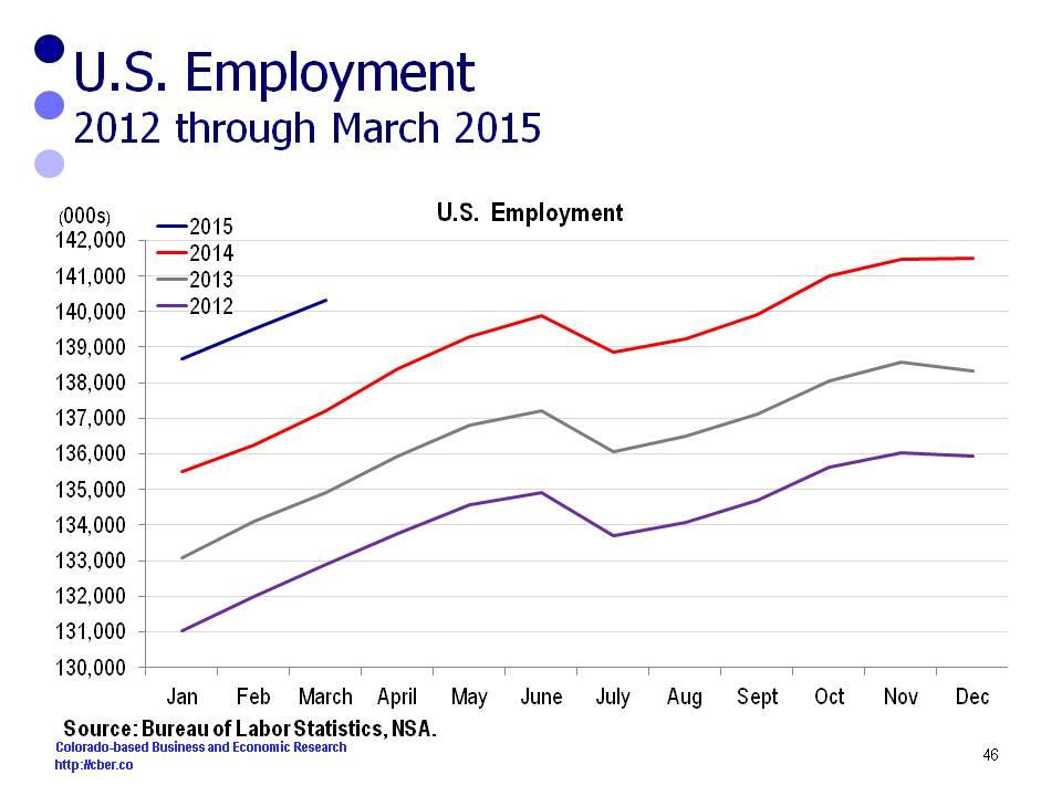 us employment Q1 2015