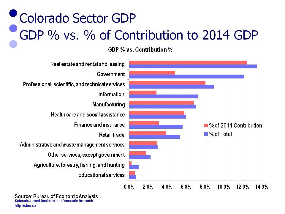 GDP losing share - Advanced Technology Cluster
