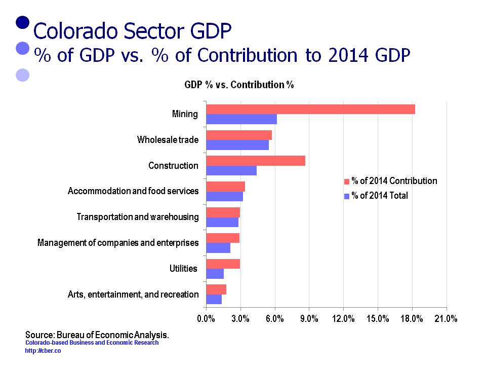 gdp gaining share - mining sector