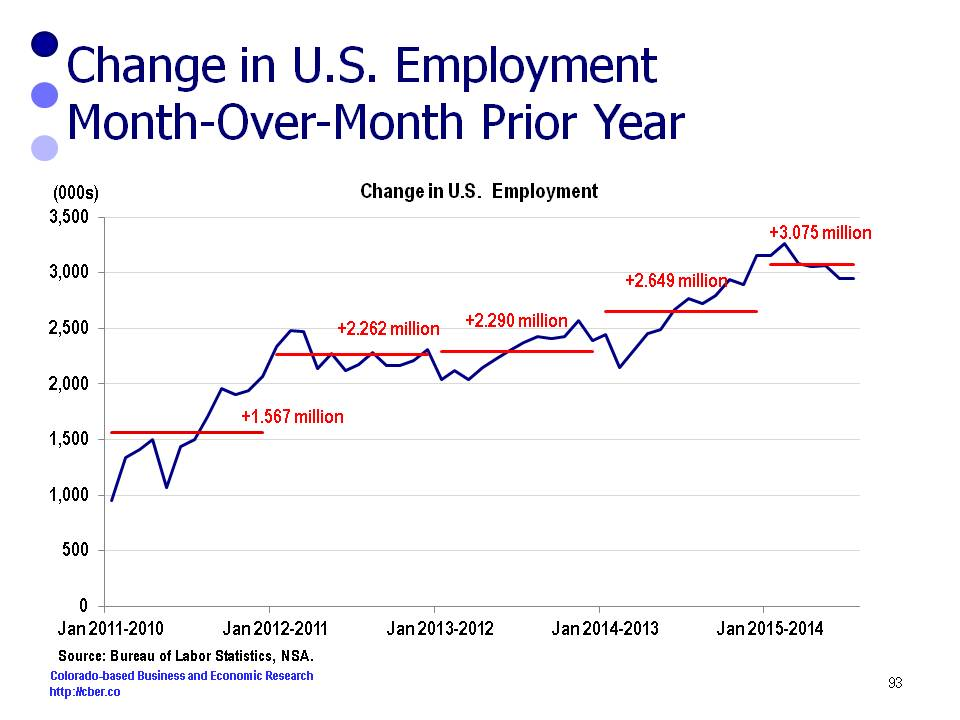 U.S. Job Growth