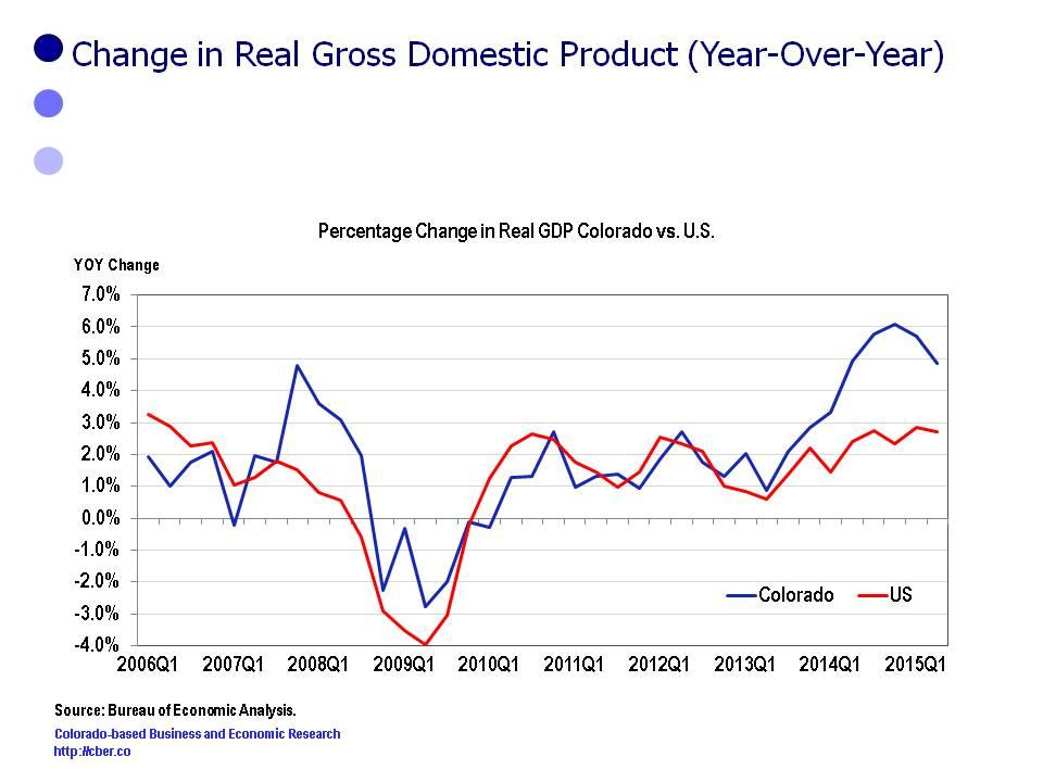 Colorado Real GDP