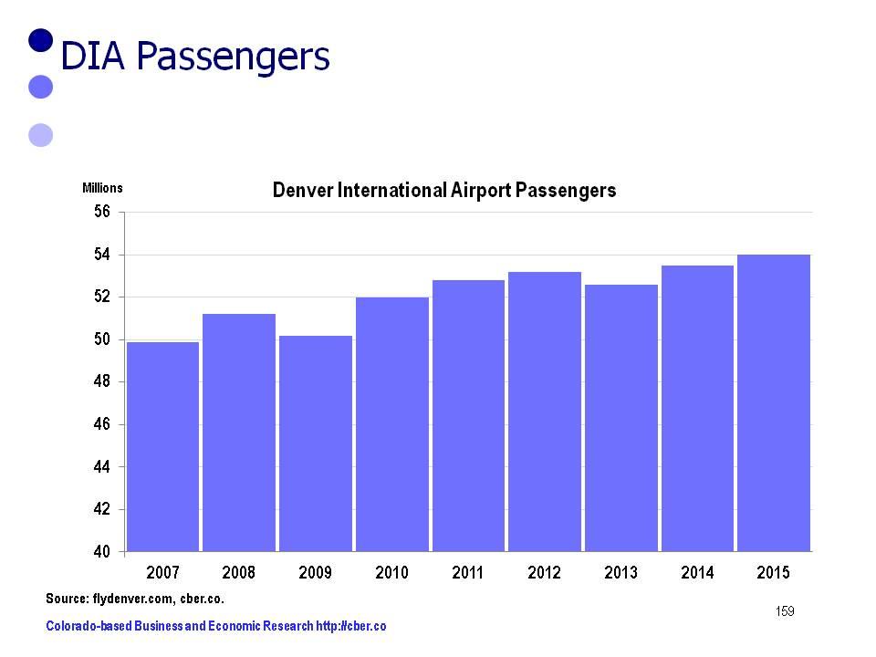 DIA Passengers