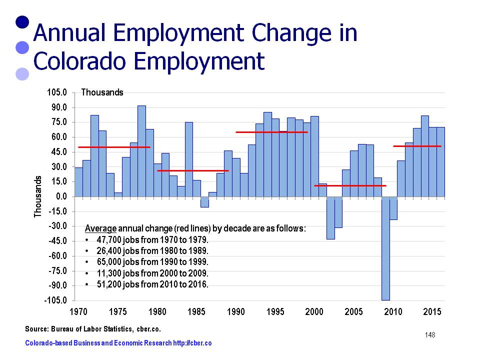 colorado economic forecast