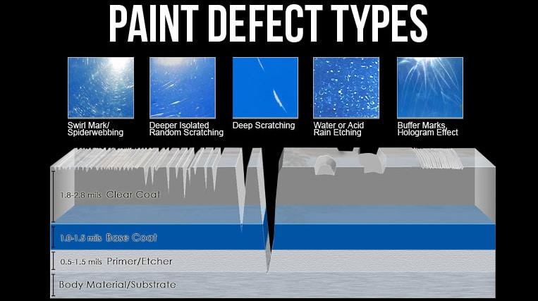 Paint-Defect-Types