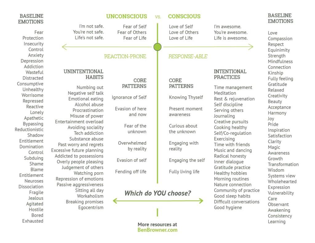 -Conscious vs Unconscious-