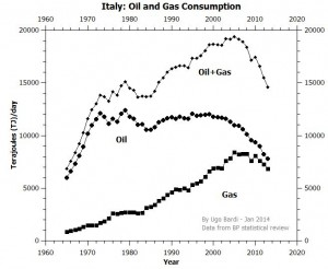 oil and gas in Italy