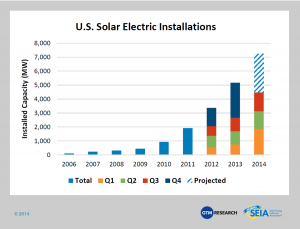 U.S. solar electric installations