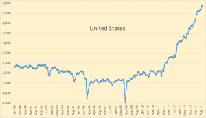 U.S. crude production levels