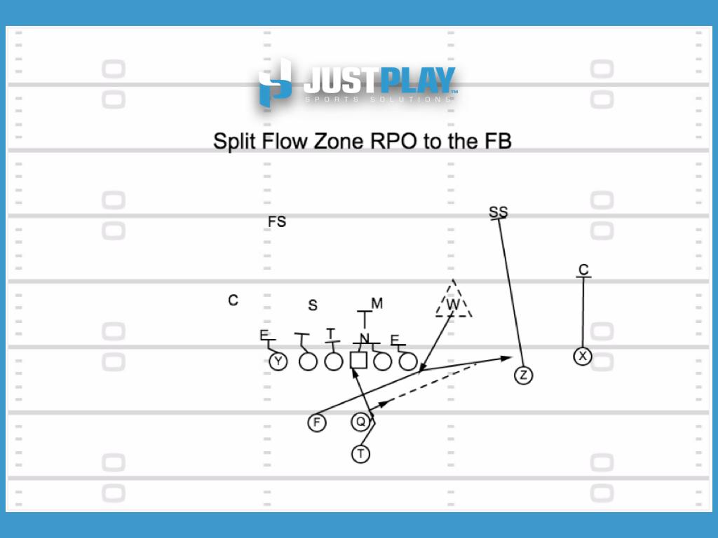 Split Zone RPO to the Fullback