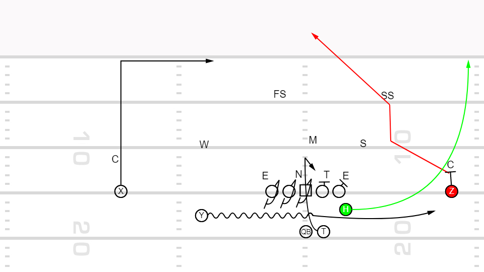 Playbook – Jet Sweep PAP Post Wheel