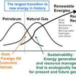 largest-energy-transition-in-history_01