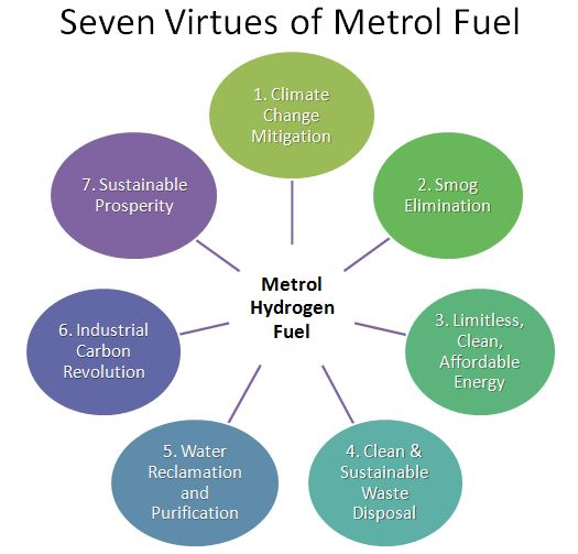 SevenVirtues-Hydrogen-Metrol-Fuel