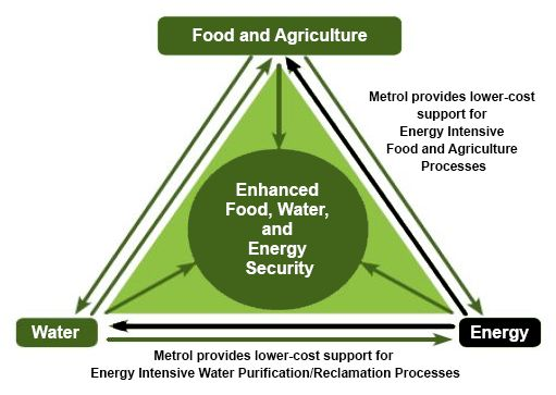 food-water-energy-security_v02