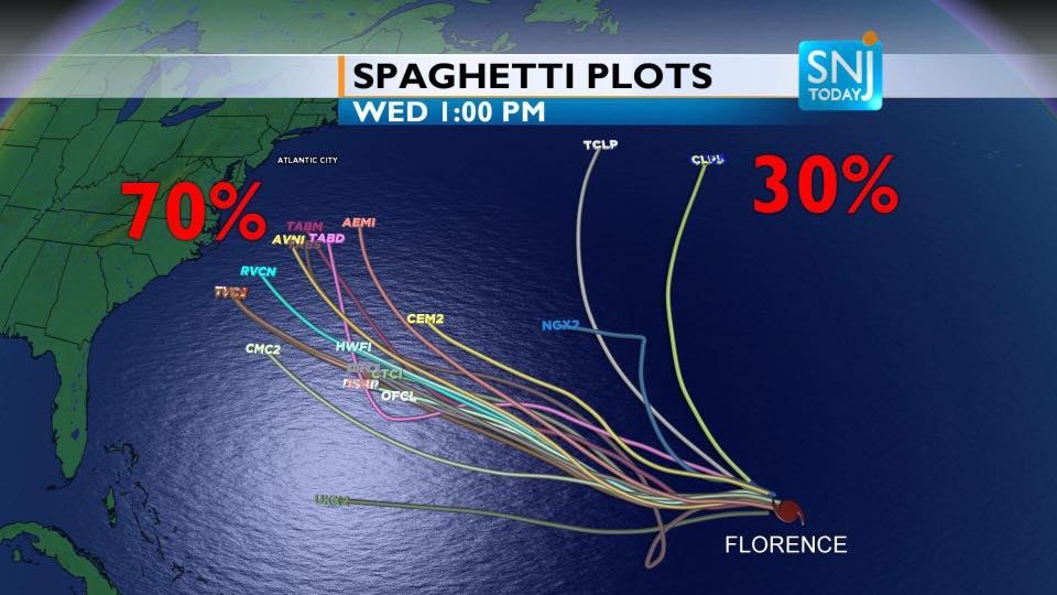 Update on Hurricane Florence
