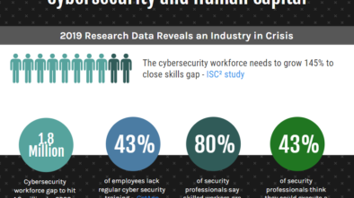 cyber security and human capital