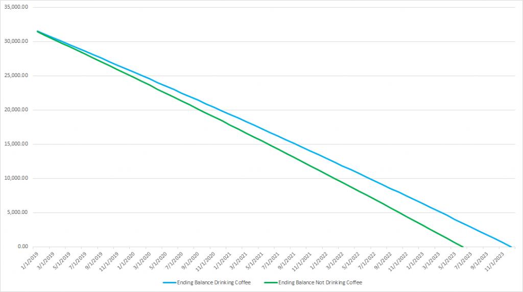 Auto loan principal balance chart