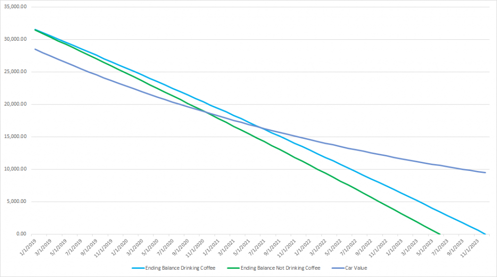 Auto loan principal balance with depreciation