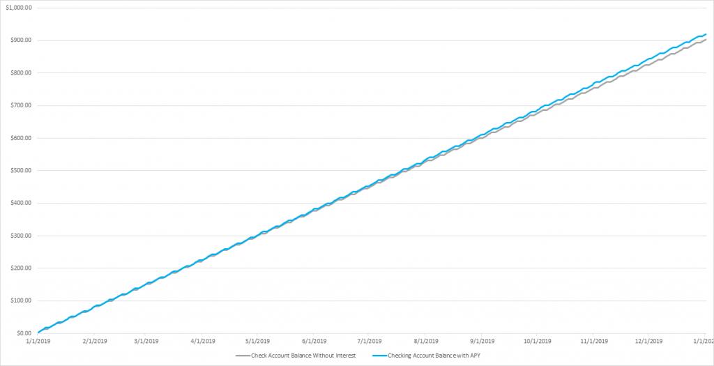 Chart of checkin account balance