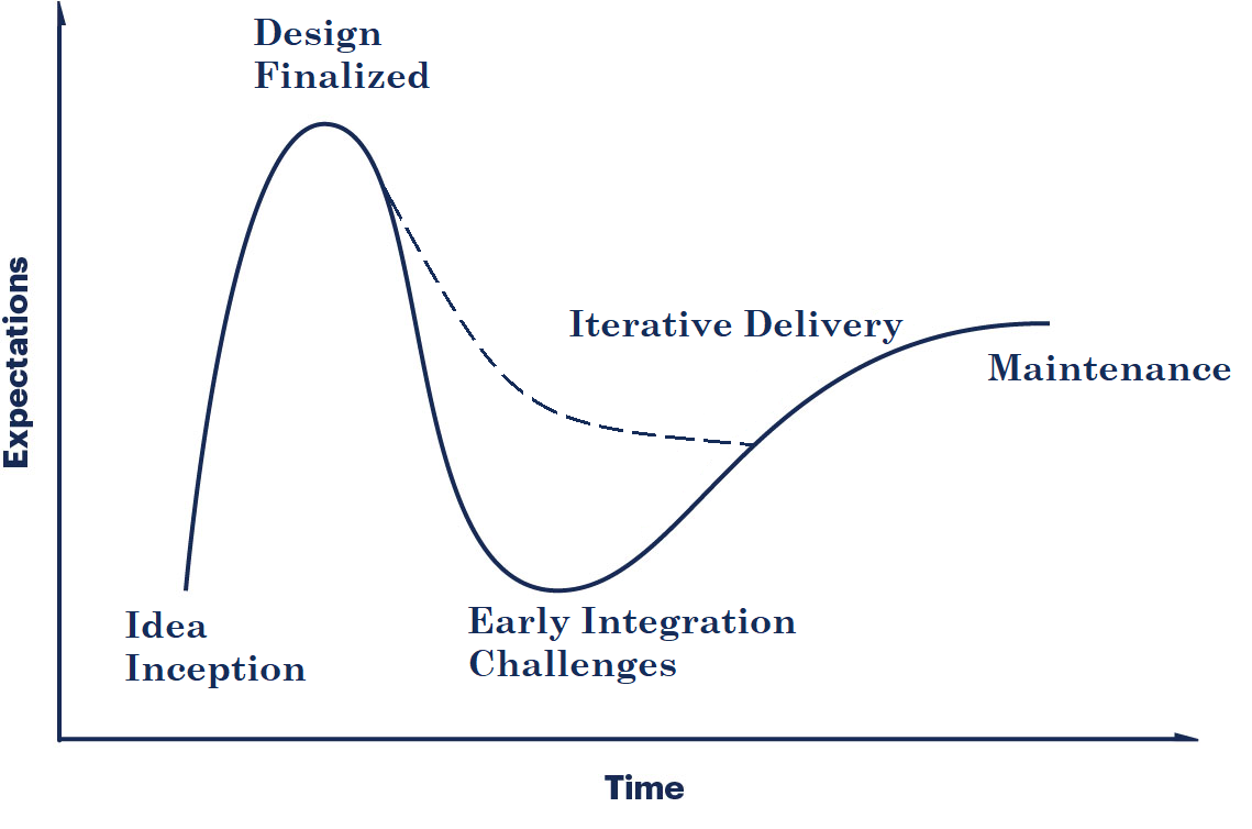Gartner hype curve for a project