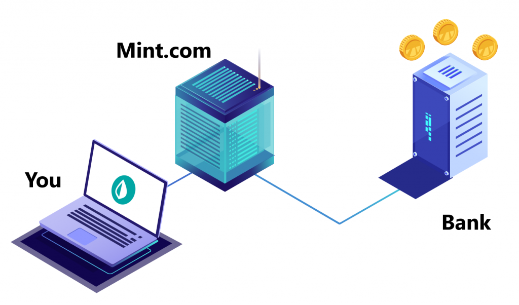 Mint stores bank login and password on their servers