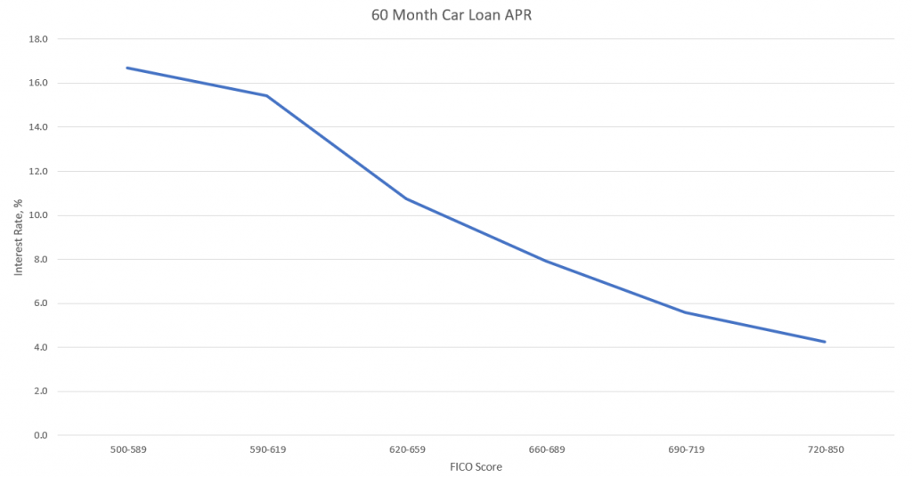 Car loan APR relative to credit score