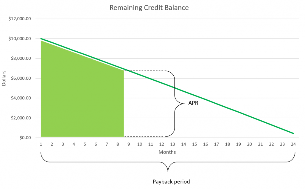 Credit payback period and APR parameters