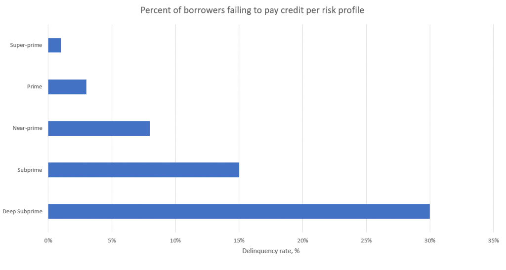 Delinquency rate per risk profile