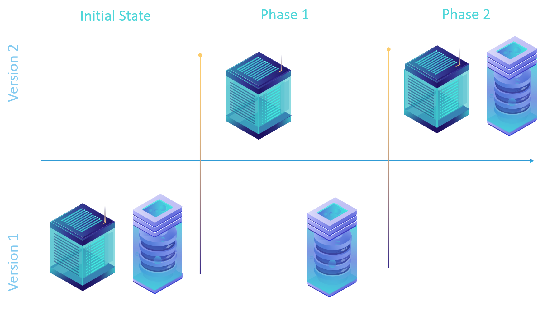Two phase upgrade of an application written with database schema versioning strategy