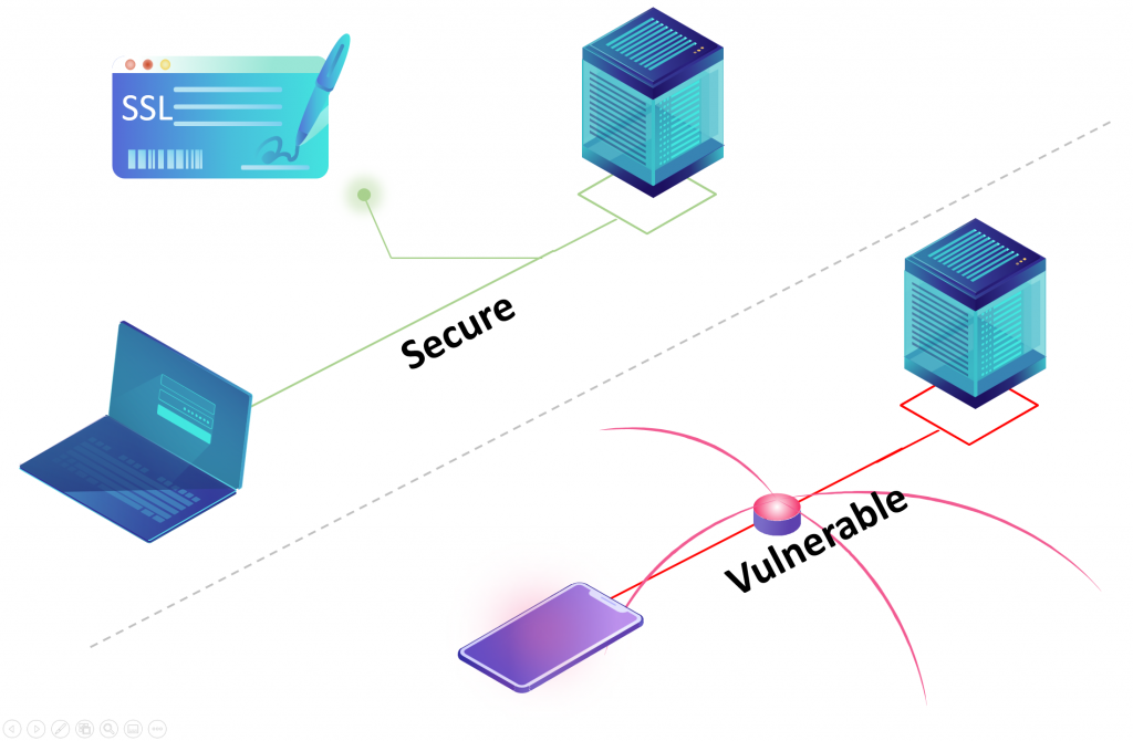Secure connection vs Vulnerable and unprotected connection